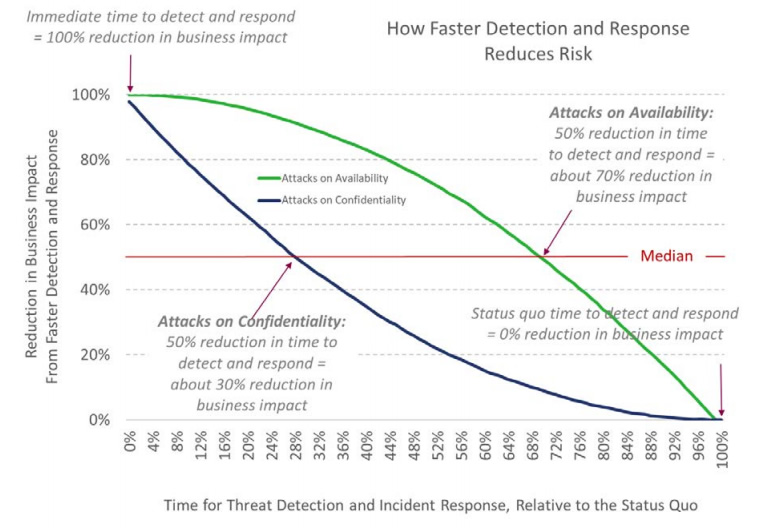 Monte Carlo analysis on how faster detection and response reduces risk