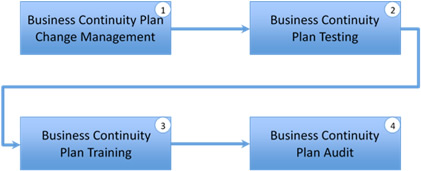 business continuity plan maintenance processes