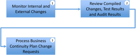business continuity plan change management process