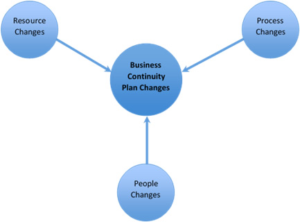 changes affecting business continuity arrangements