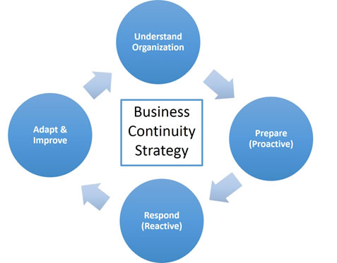 Business continuity strategy